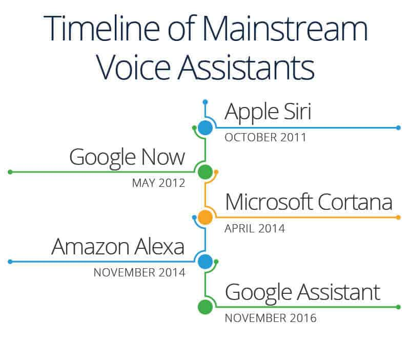 Timeline of mainstream voice assistants